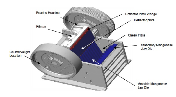Diagram of a jaw crusher and it's major components.